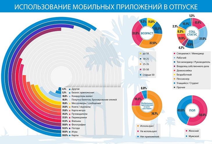 Мобильные приложения для туристов: что используют россияне в путешествиях?