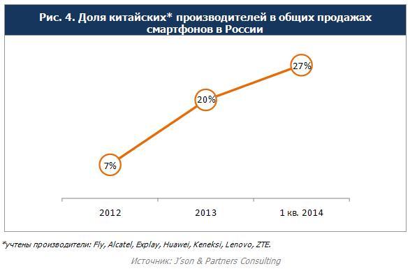 Российский рынок смартфонов: платформы, цены, тренды