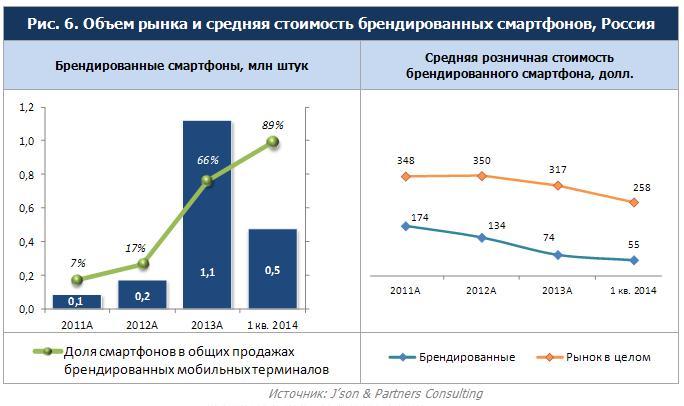По данным компании, россияне продолжают приобретать более дорогие устройства.