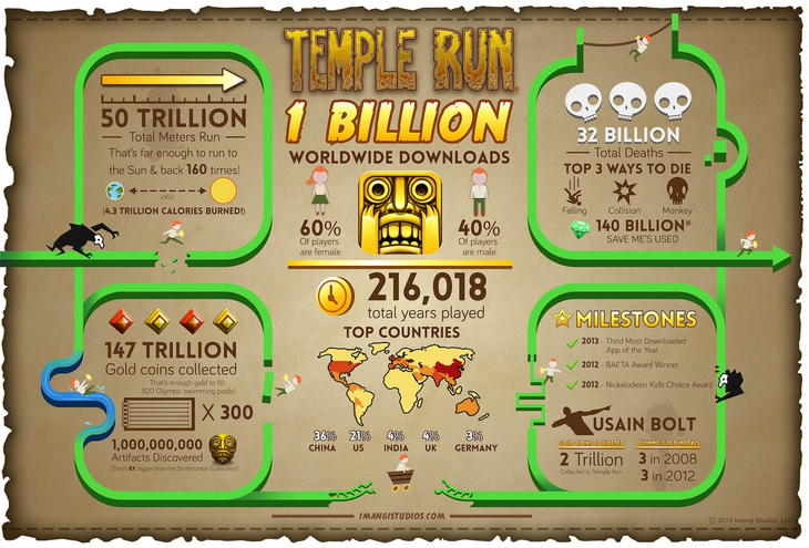 Миллиард загрузок мобильной игры Temple Run