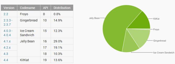 Распределение версий Android: в июне KitKat занял 13,6%
