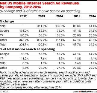 Реклама в мобильном поиске: пользователи уходят в приложения