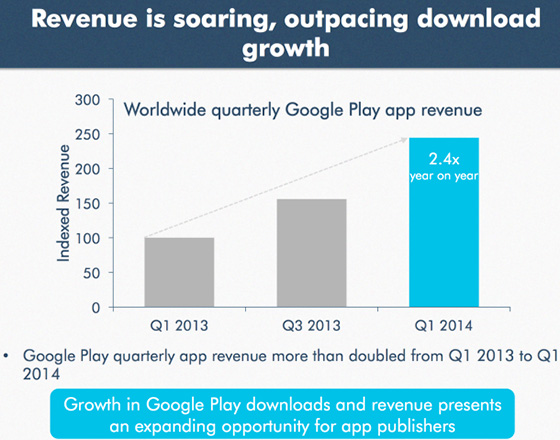 98% выручки Google Play принесли freemium-приложения