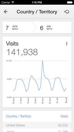 Google Analytics для iPhone наконец-то в App Store