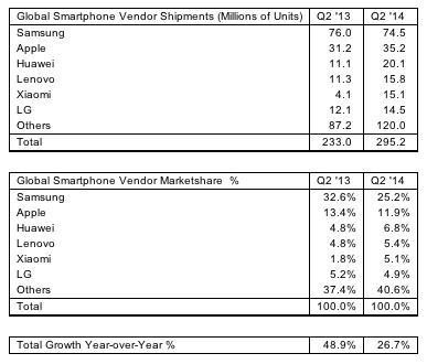 Android занял 85% рынка смартфонов во втором квартале 2014