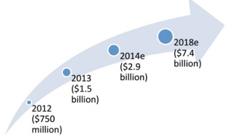 Китайский рынок мобильных игр - 4 или 3 млрд $?