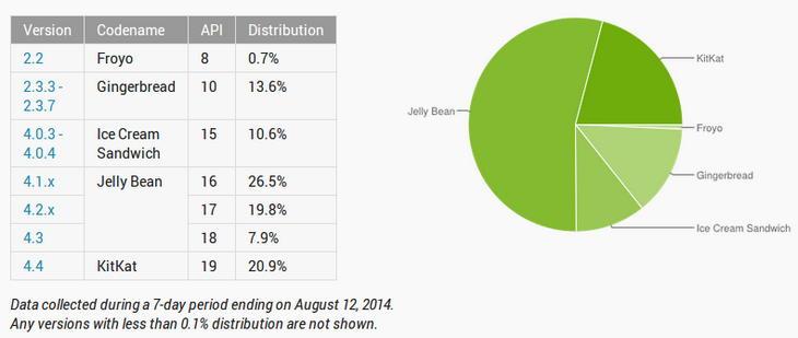 На KitKat работает более 20% активных Android-девайсов