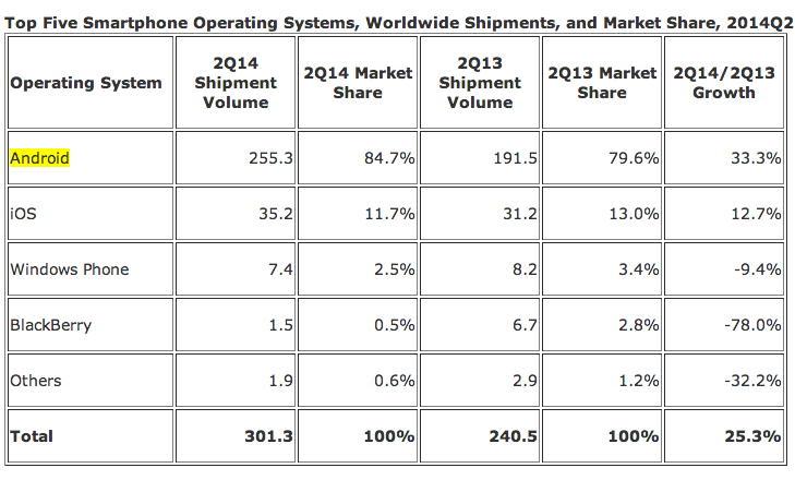 255 млн Android-смартфонов отгружено во втором квартале 2014