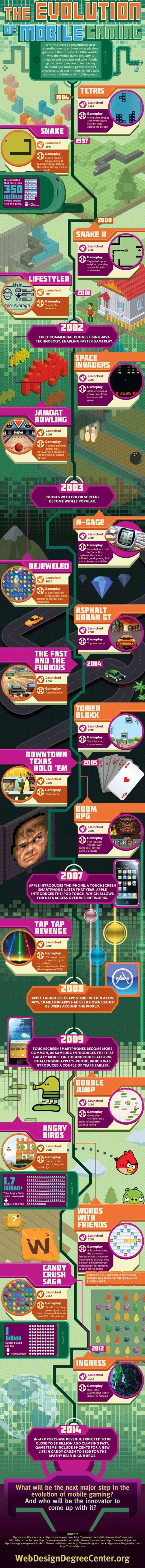 Эволюция мобильных игр: инфографика