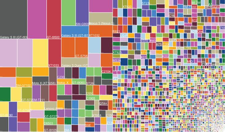 Многоликий Android: почти 19 000 разных девайсов