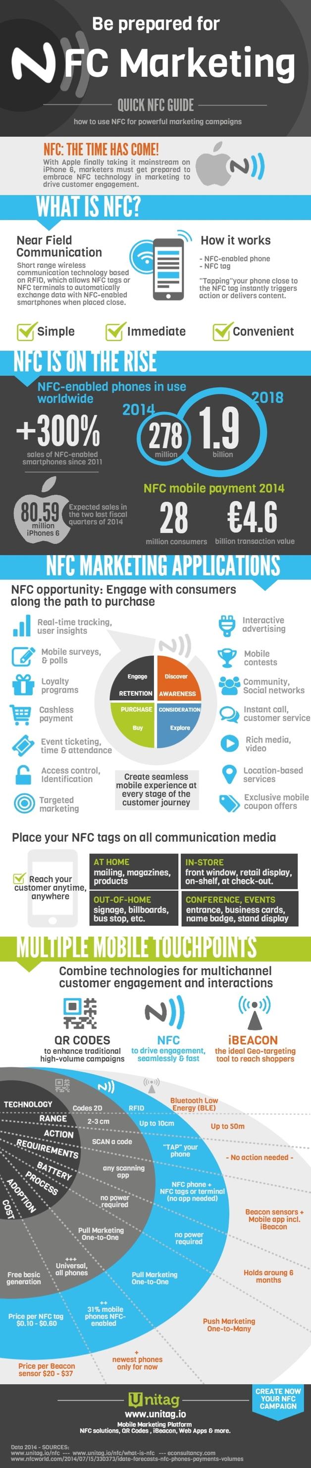 Что такое NFC и зачем нужна эта технология