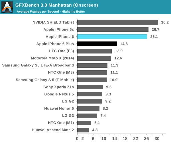 iPhone 6 и iPhone 6 Plus обогнали конкурентов в тестах