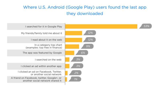 Как пользователи ищут мобильные приложения и игры?