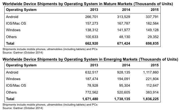 Объем мировых поставок устройств по операционным системам на развитых и развивающихся рынках (в тысячах штук)