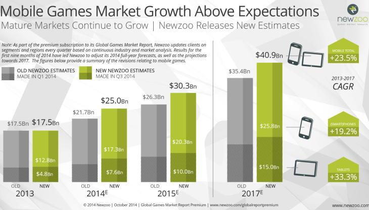 Выручка мобильных вырастет в этом году до 25 млрд $