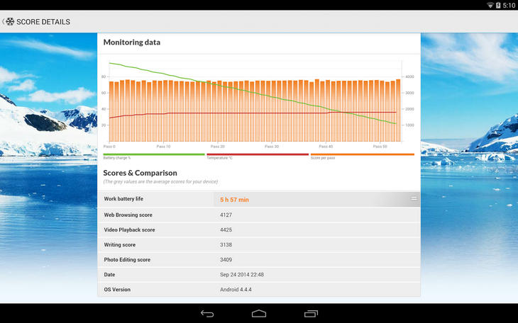 Обзор бенчмарка PCMark для Android