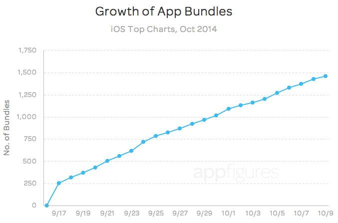 Бандлы в App Store: Рост числа пакетов приложений в App Store, попавших в топ-чарты