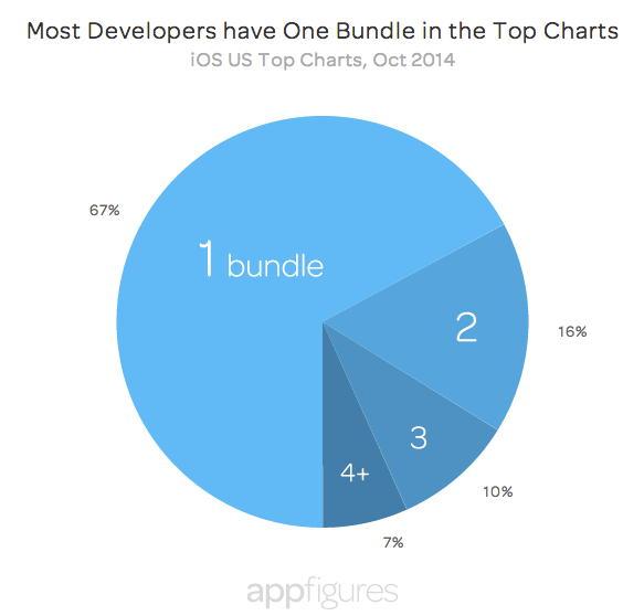 Бандлы в App Store: У большинства разработчиков только один пакет попал в топ-чарты