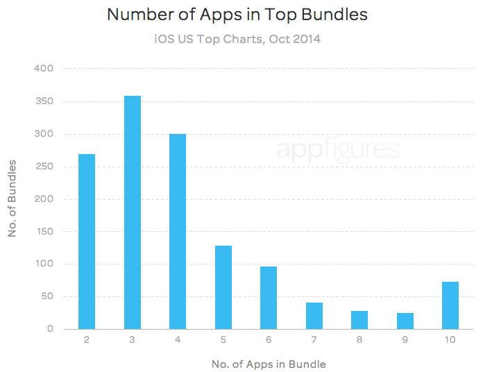 Бандлы в App Store: Число приложений в пакетах, попавших в топ-чарты