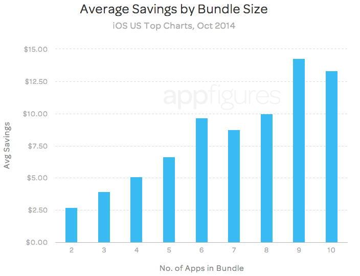 Бандлы в App Store: Зависимость скидки от числа приложений в пакете