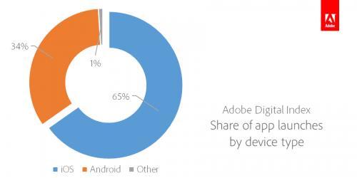 Доля запусков приложений на различных платформах (iOS, Android и остальные)