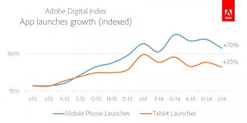 Рост числа запусков приложений на смартфонах и планшетах