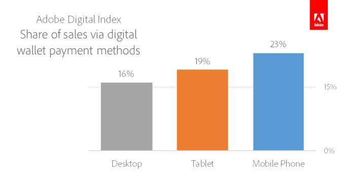 Доля оплаты покупок с помощью цифровых кошельков на планшетах, смартфонах и настольных компьютерах