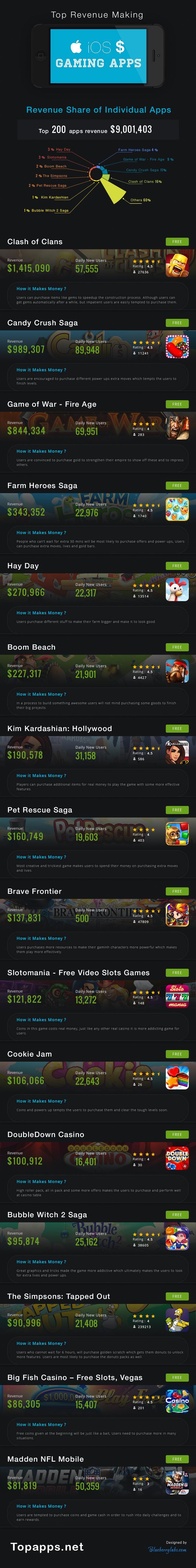 Инфографика: самые доходные игры App Store в США