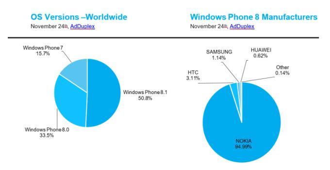 Доля Windows Phone 8.1 превысила 50%