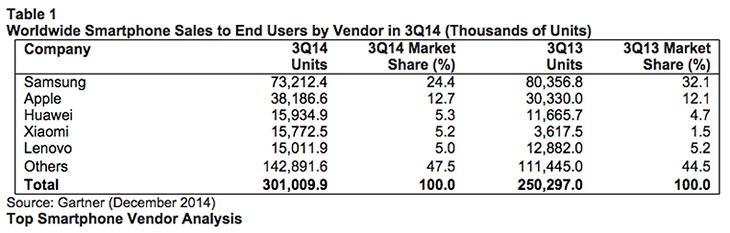 Объем продаж смартфонов конечным пользователям, рейтинг производителей в 3-м квартале 2014 года
