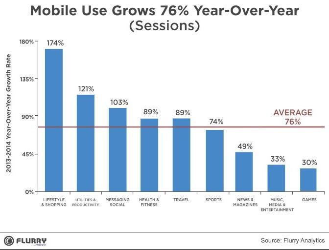 Использование приложений выросло на 76% в 2014 году