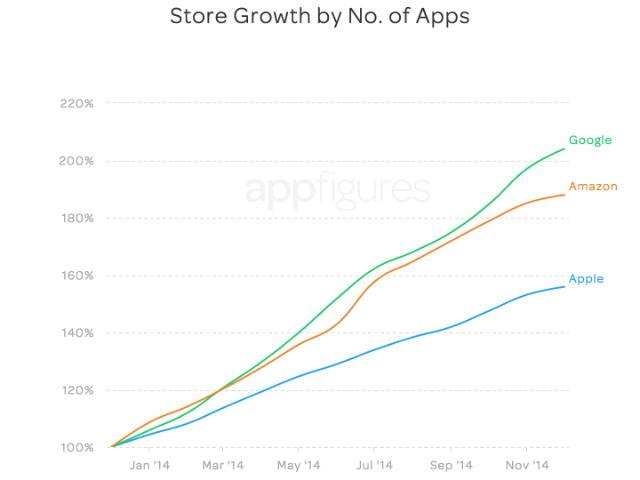 Рост Google Play, App Store и Amazon Appstore в 2014 по количеству приложений