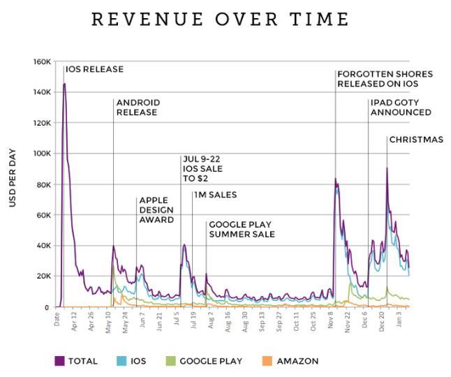 Стоимость разработки и выручка мобильной игры-хита Monument Valley