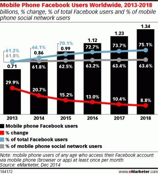 Миллиард мобильных пользователей у Facebook в 2015 году