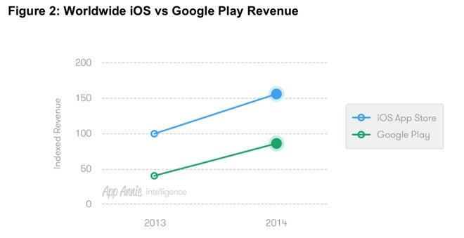 Рост выручки Google Play и App Store в 2014 году