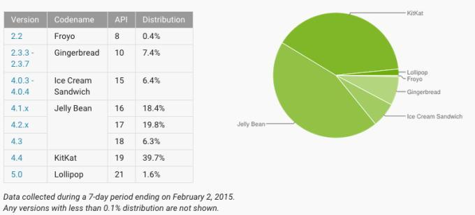 Менее 2% Android-устройств работают на 5.0 Lollipop через три месяца после выхода новой версии