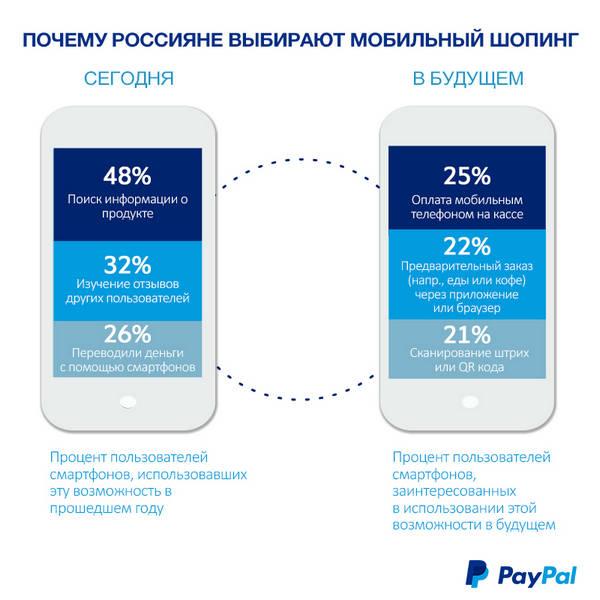 Почему россияне выбирают мобильный шопинг