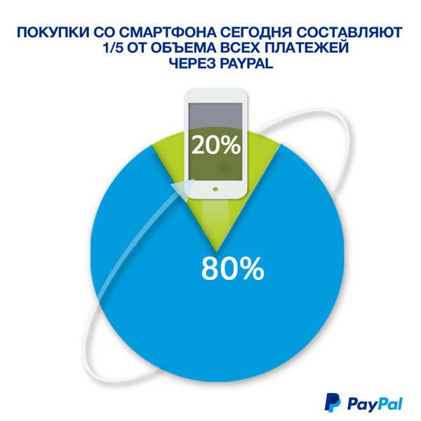 Покупки со смартфонов составляют сегодня 20% от объема всех платежей через PayPal