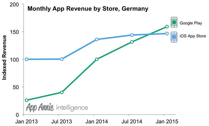 Ежемесячная индексированная выручка App Store и Google Play в Германии