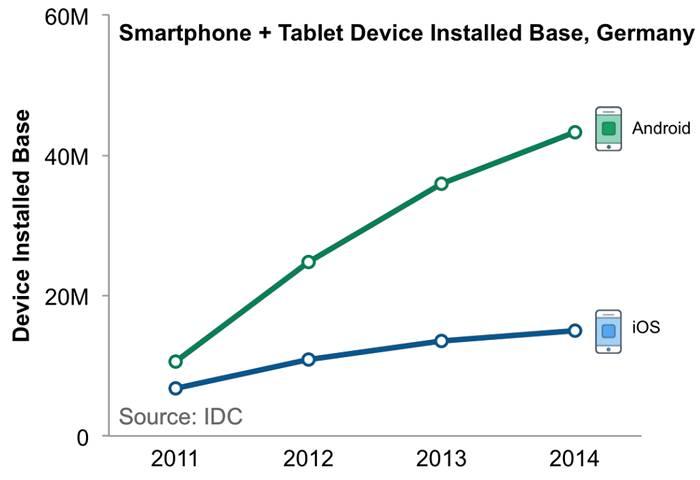Рост базы смартфонов и планшетов в Германии с 2011 по 2014 гг