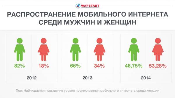 Распространение мобильного интернета среди мужчин и женщин в России
