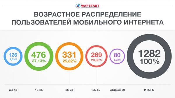 Возрастное распределение пользователей мобильного интернета в России