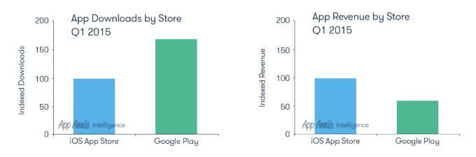 Соотношение загрузок и выручки в App Store и Google Play (1-й квартал 2015 года)