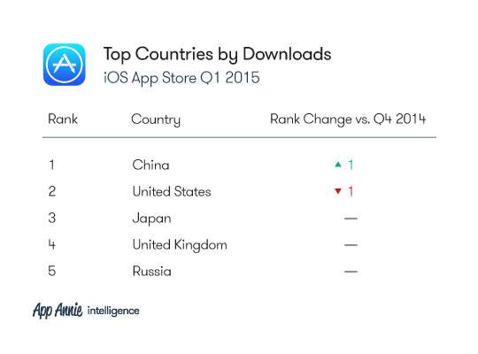 Рейтинг стран по числу загрузок в App Store (1-й квартал 2015 года)