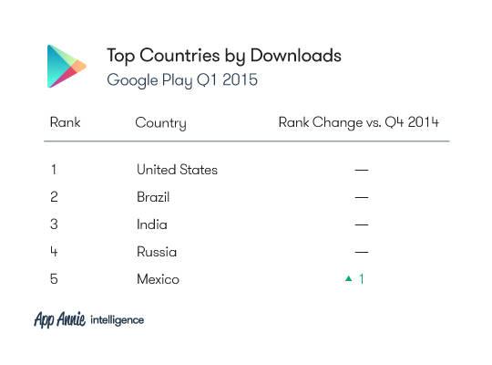 Рейтинг стран по числу загрузок в Google Play (1-й квартал 2015 года)
