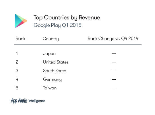 Рейтинг стран по выручке в Google Play (1-й квартал 2015 года)