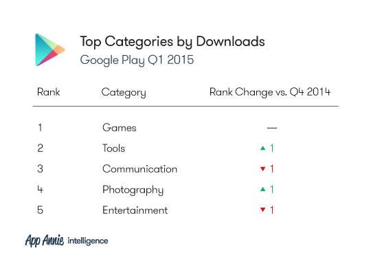 Рейтинг категорий приложений по числу загрузок в Google Play (1-й квартал 2015 года)