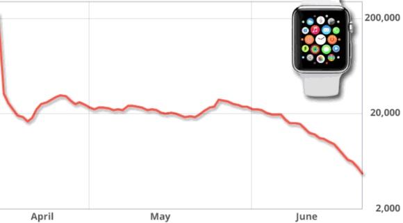 Продажи Apple Watch упали на 90%