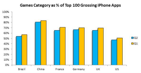 Доля игр в топ-100 самых кассовых приложений App Store