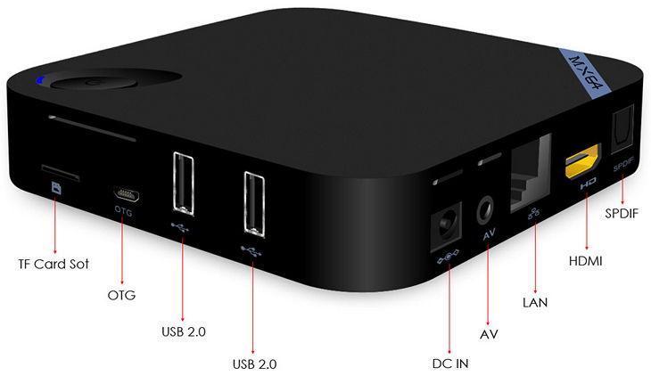Интерфейсы и разъемы ТВ-приставки Beelink MX64